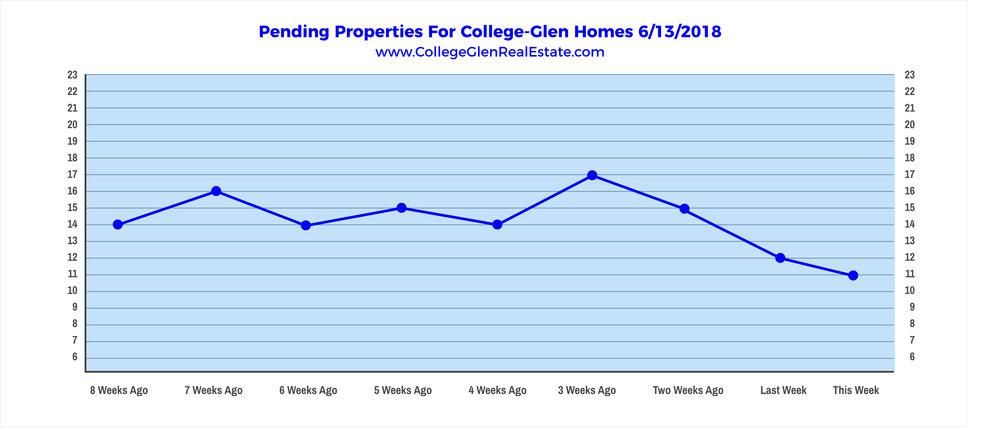Pending Properties 6-13-2018 Wednesday.jpg