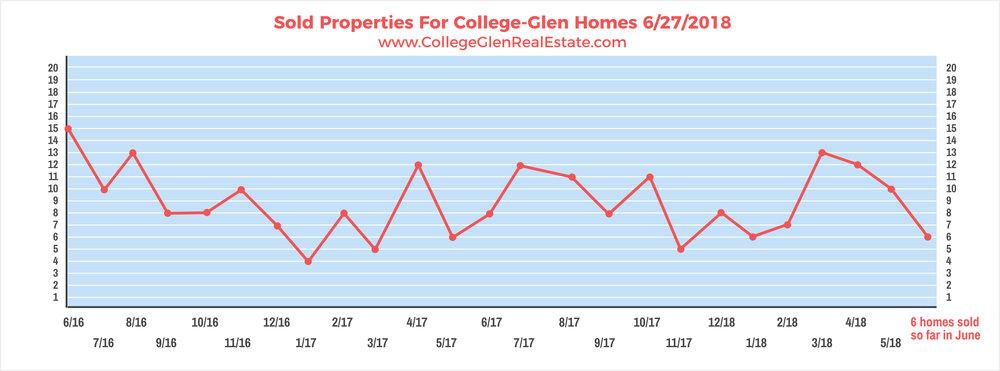 Sold Properties 6-27-2018 Wednesday.jpg