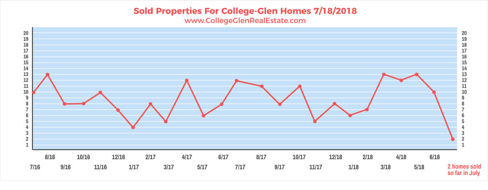 Sold Properties 7-18-2018 Wednesday.jpg