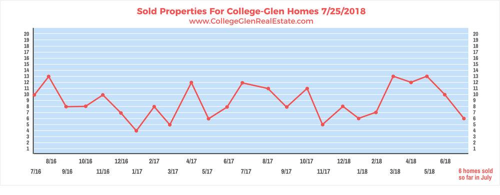 Sold Properties 7-18-2018 Wednesday.jpg