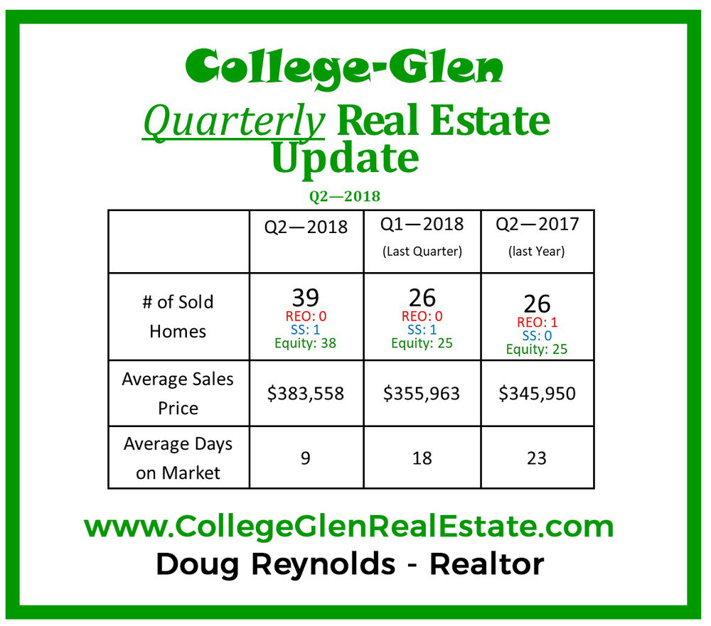 Q2 -2018-college-glen-real-estate-update.jpg