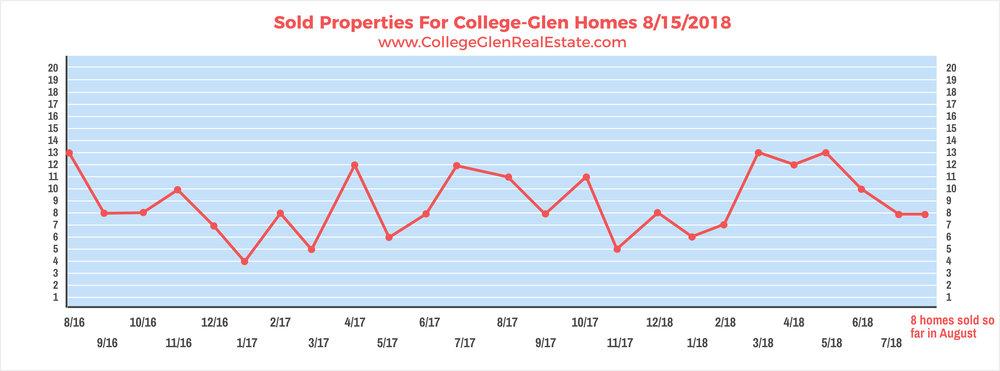 Sold Properties 8-15-2018 Wednesday.jpg