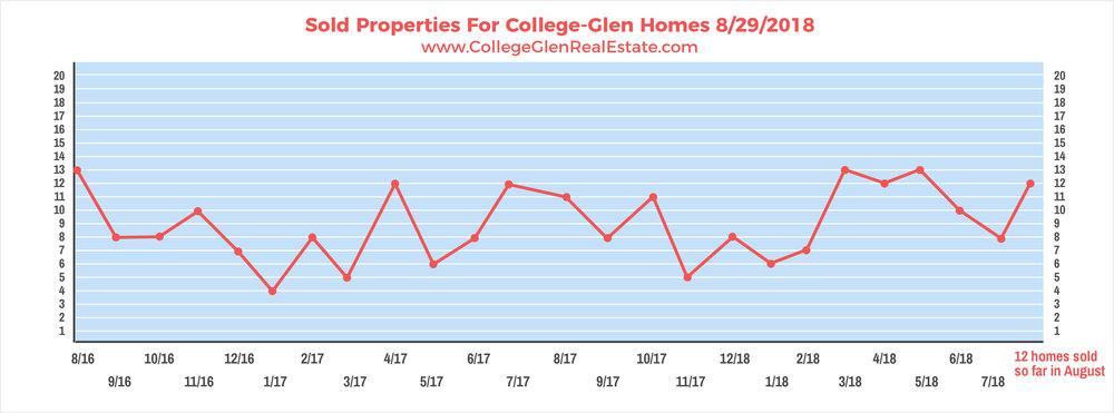 Sold Properties 8-29-2018 Wednesday.jpg