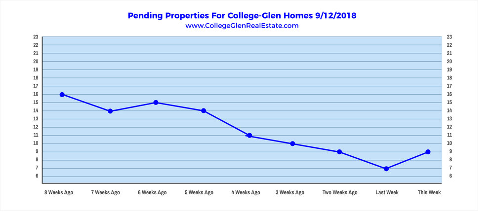 Pendings 9-12-18 - College Greens Glenbrook College Glen College-Glen Real Estate - www.CollegeGlenRealEstate.com - Doug Reynolds Real Estate Realtor Sacramento.png