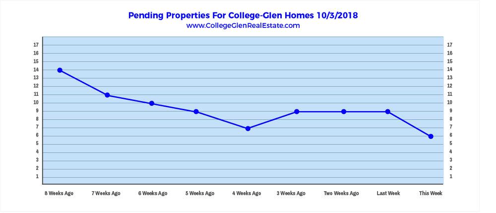 Pending Properties 10-3-2018.jpg