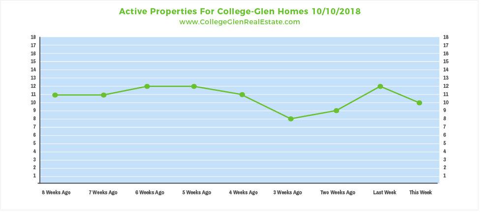 Active Properties 10-10-2018.jpg