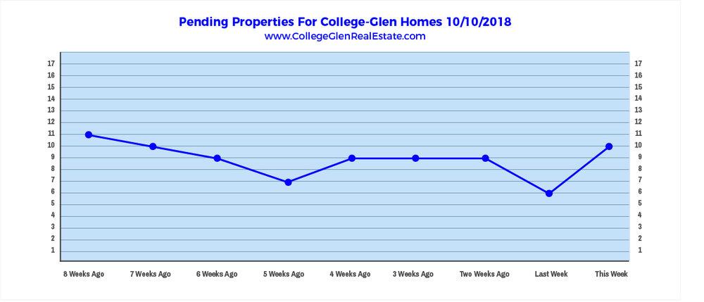 Pending Properties 10-10-2018.jpg