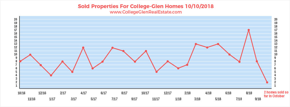 Sold Properties 10-10-2018 Wednesday.jpg