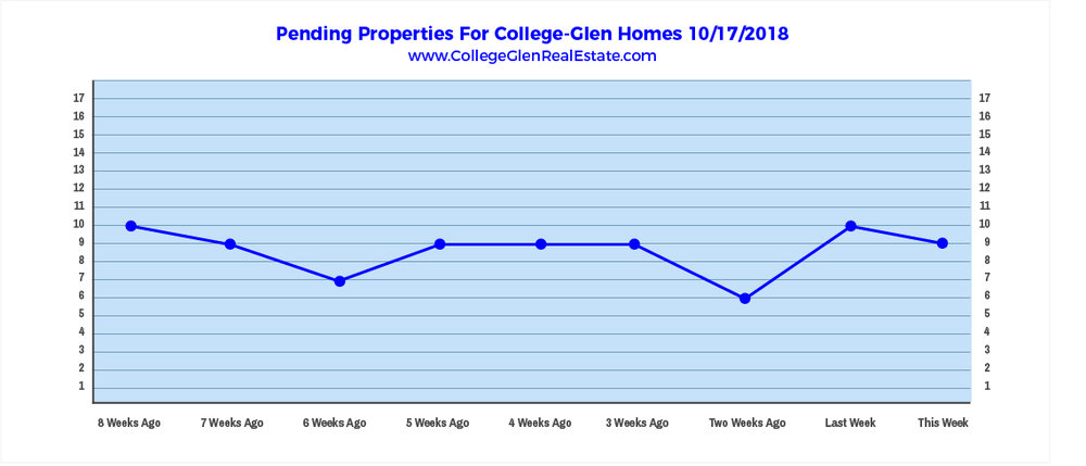 Pending Properties 10-17-2018.jpg