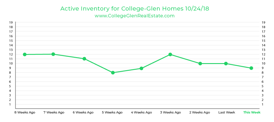 Active Inventory Graph 10-24-18 Wednesday CollegeGlen Real Estate Market-01.jpg