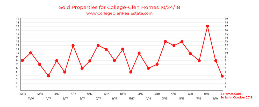 Sold Inventory Graph 10-24-18 Wednesday CollegeGlen Real Estate Market-01-01.jpg