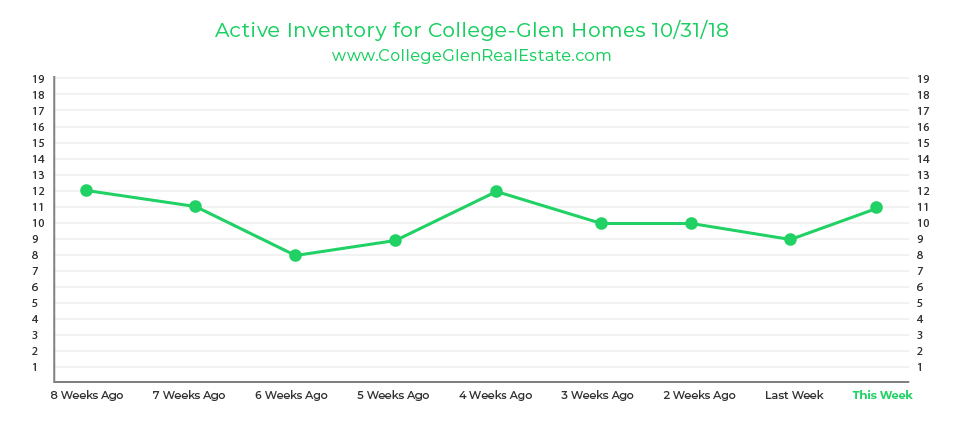 Active Inventory Graph 10-31-18 Wednesday CollegeGlen Real Estate Market-01.jpg