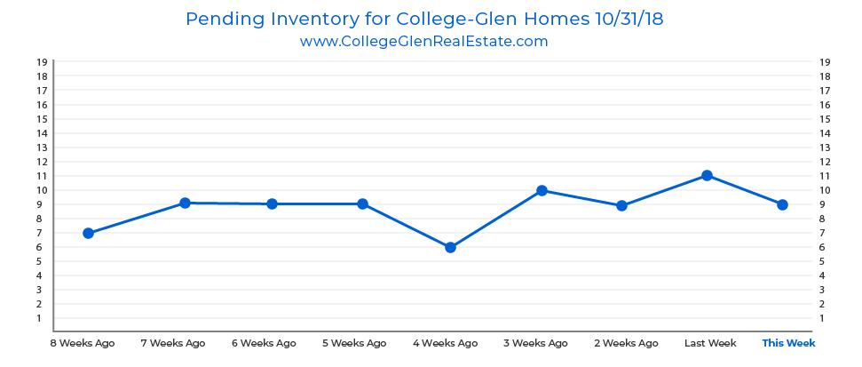 Pending Inventory Graph 10-31-18 Wednesday CollegeGlen Real Estate Market-01.jpg