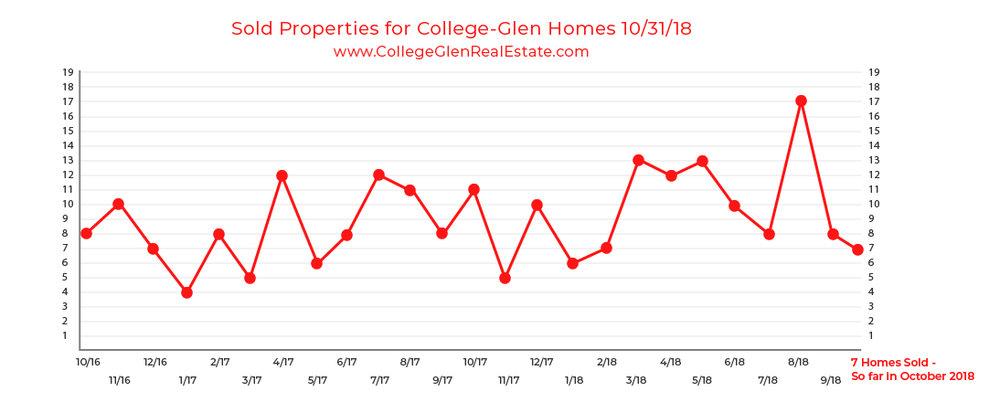 Solds 10-31-18 - College Greens Glenbrook College Glen College-Glen Real Estate - www.CollegeGlenRealEstate.com - Doug Reynolds Real Estate Realtor Sacramento.PNG