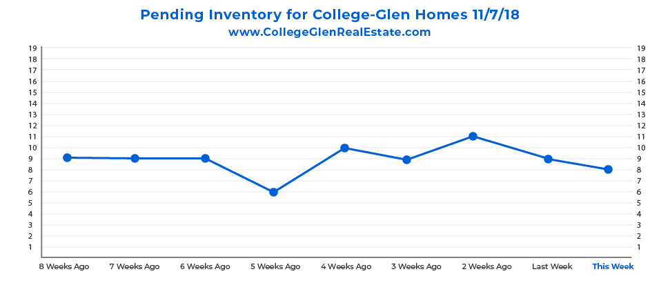 Pending Inventory Graph 11-7-18 Wednesday CollegeGlen Real Estate Market-01.jpg