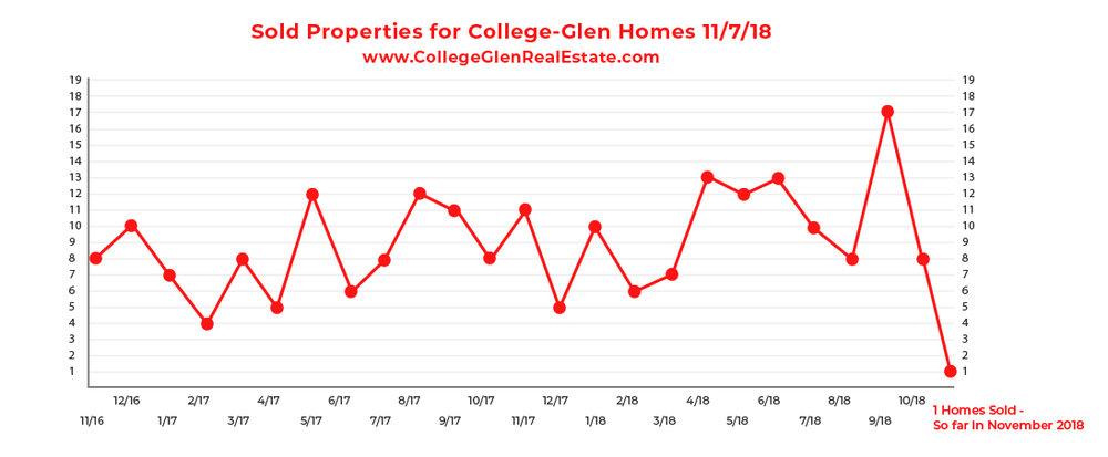 Sold Inventory Graph 11-7-18 Wednesday CollegeGlen Real Estate Market-01.jpg