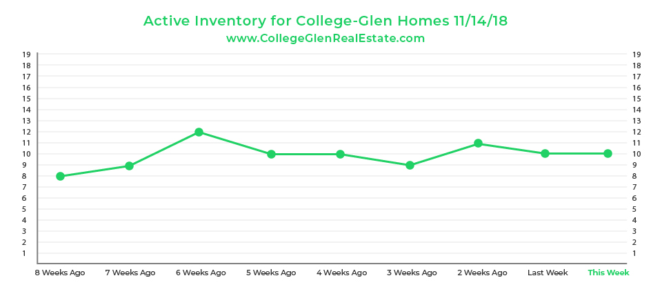 Active Inventory Graph 11-14-18 Wednesday CollegeGlen Real Estate Market-01.jpg