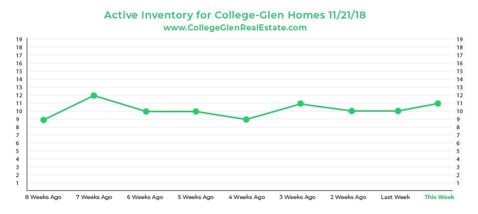 Active Inventory Graph 11-21-18 Wednesday CollegeGlen Real Estate Market-01.jpg