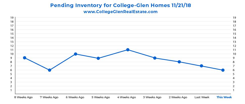 Pending Inventory Graph 11-21-18 Wednesday CollegeGlen Real Estate Market-01.jpg