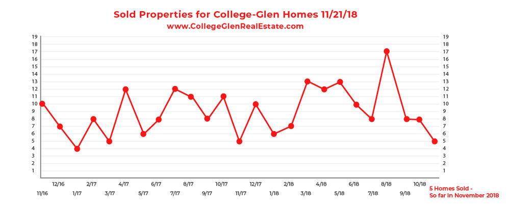 Sold Inventory Graph 11-21-18 Wednesday CollegeGlen Real Estate Market-01-01.jpg