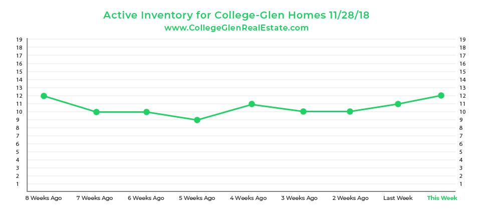 Active Inventory Graph 11-28-18 Wednesday CollegeGlen Real Estate Market-01.jpg