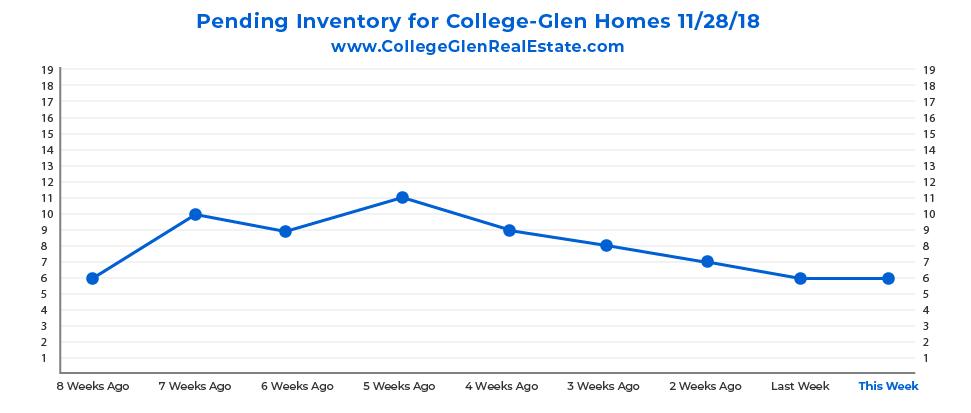 Pending Inventory Graph 11-28-18 Wednesday CollegeGlen Real Estate Market-01-01.jpg
