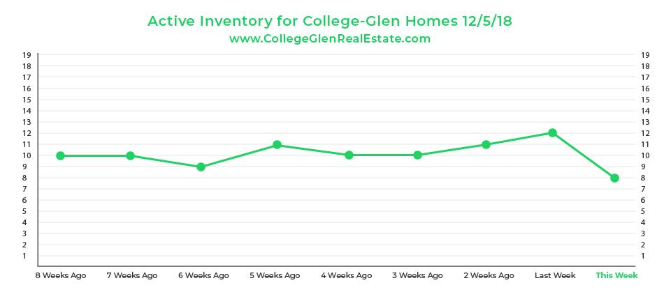 Active Inventory Graph 12-5-18 Wednesday CollegeGlen Real Estate Market-01.jpg