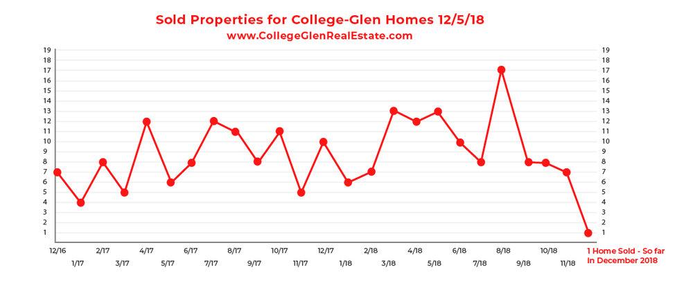 Sold Inventory Graph 12-5-18 Wednesday CollegeGlen Real Estate Market-01.jpg