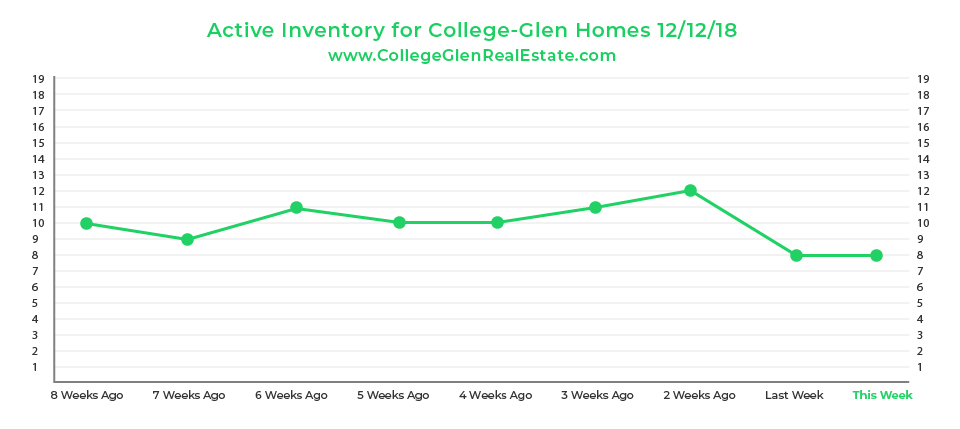 Active Inventory Graph 12-12-18 Wednesday CollegeGlen Real Estate Market-01.jpg
