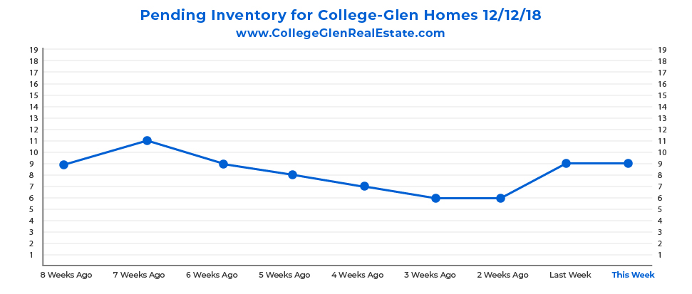 Pending Inventory Graph 12-12-18 Wednesday CollegeGlen Real Estate Market-01.jpg