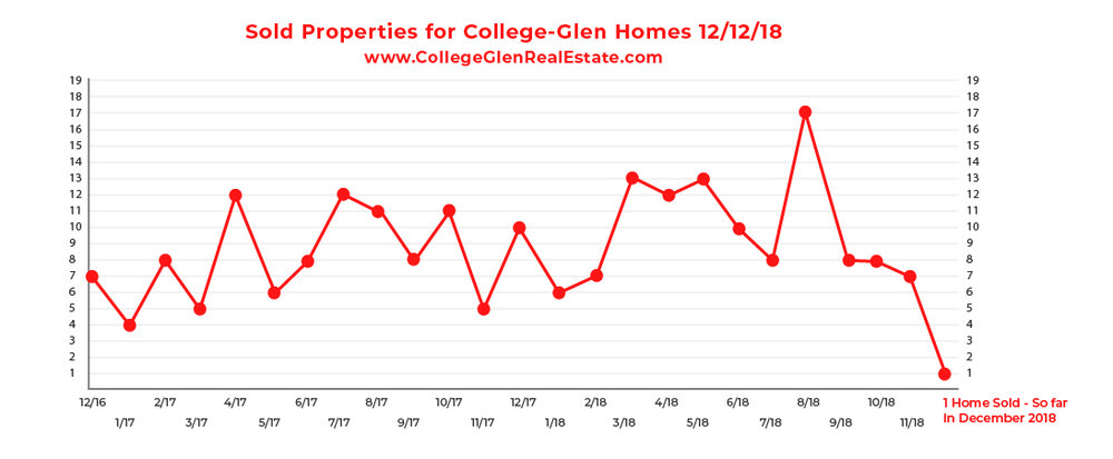 Sold Inventory Graph 12-12-18 Wednesday CollegeGlen Real Estate Market-01.jpg