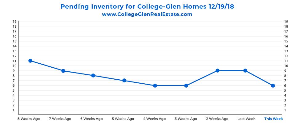 Pending Inventory Graph 12-19-18 Wednesday CollegeGlen Real Estate Market-01.jpg