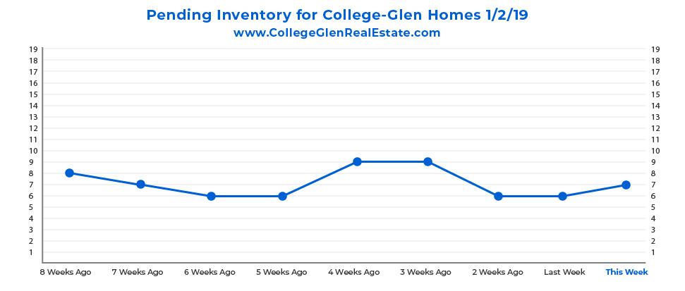 Pending Inventory Graph 1-2-19 Wednesday CollegeGlen Real Estate Market-01.jpg