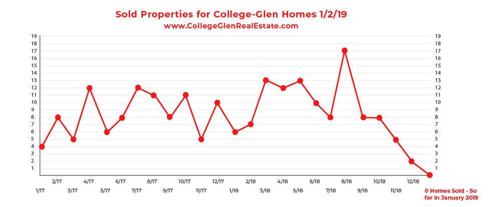 Sold Inventory Graph 1-2-19 Wednesday CollegeGlen Real Estate Market-01-01.jpg