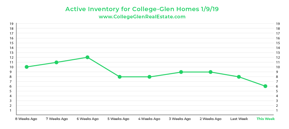 Active Inventory Graph 1-9-19 Wednesday CollegeGlen Real Estate Market-01.jpg