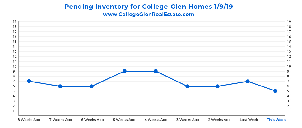 Pending Inventory Graph 1-9-19 Wednesday CollegeGlen Real Estate Market-01.jpg