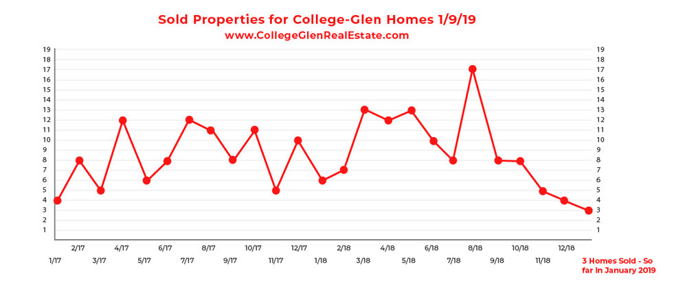 Sold Inventory Graph 1-9-19 Wednesday CollegeGlen Real Estate Market-01.jpg