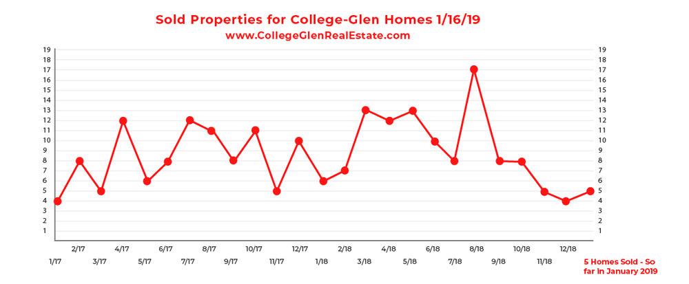 Sold Inventory Graph 1-16-19 Wednesday CollegeGlen Real Estate Market-01.jpg