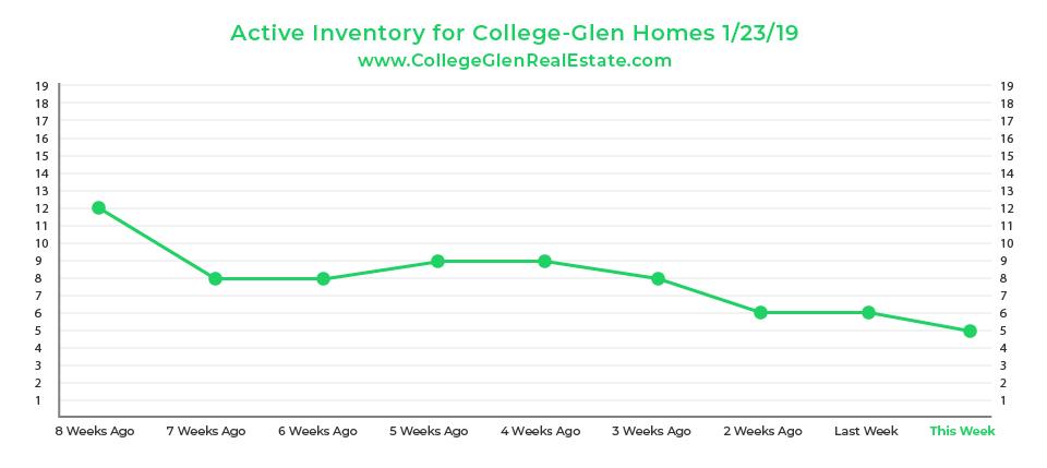 Active Inventory Graph 1-23-19 Wednesday CollegeGlen Real Estate Market-01.jpg