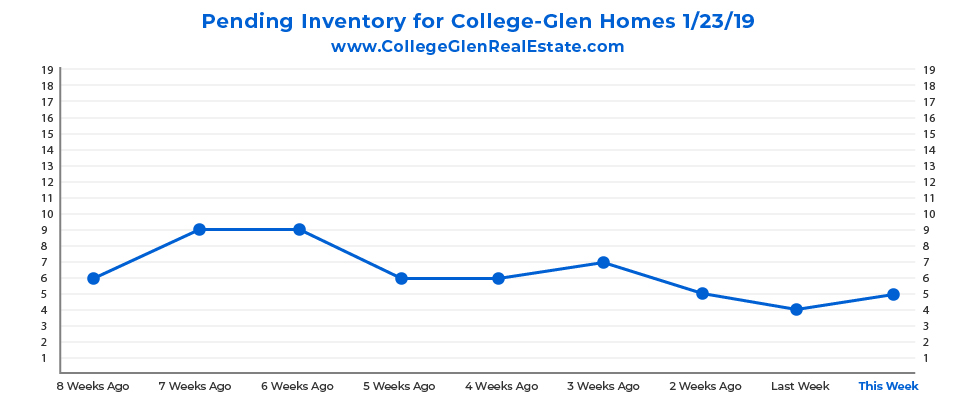 Pending Inventory Graph 1-23-19 Wednesday CollegeGlen Real Estate Market-01.jpg