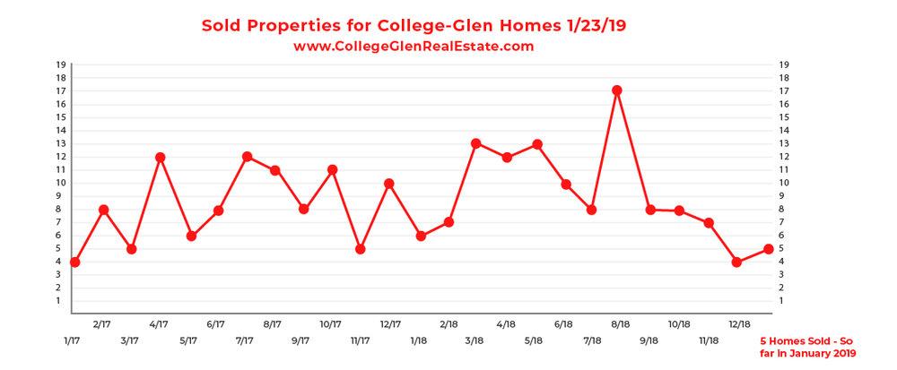 Sold Inventory Graph 1-23-19 Wednesday CollegeGlen Real Estate Market-01-01.jpg