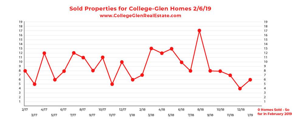 Sold Inventory Graph 2-6-19 Wednesday CollegeGlen Real Estate Market-01.jpg