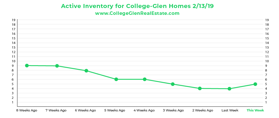 Active Inventory Graph 2-13-19 Wednesday CollegeGlen Real Estate Market-01.jpg