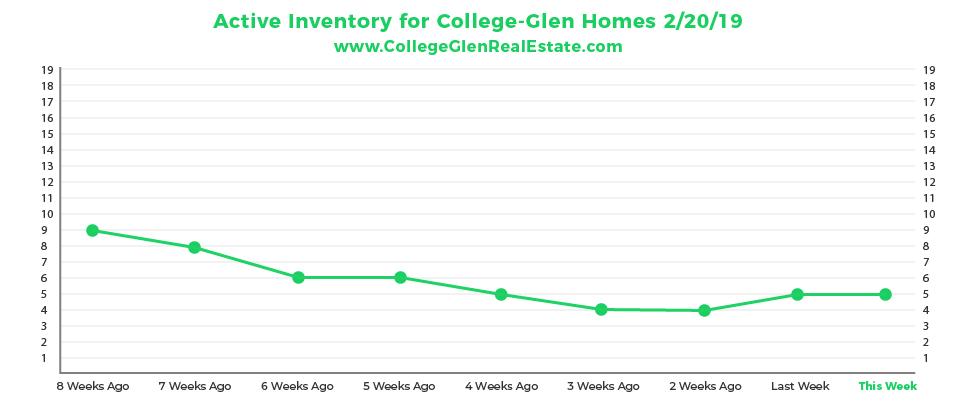Active Inventory Graph 2-20-19 Wednesday CollegeGlen Real Estate Market-01-01.jpg