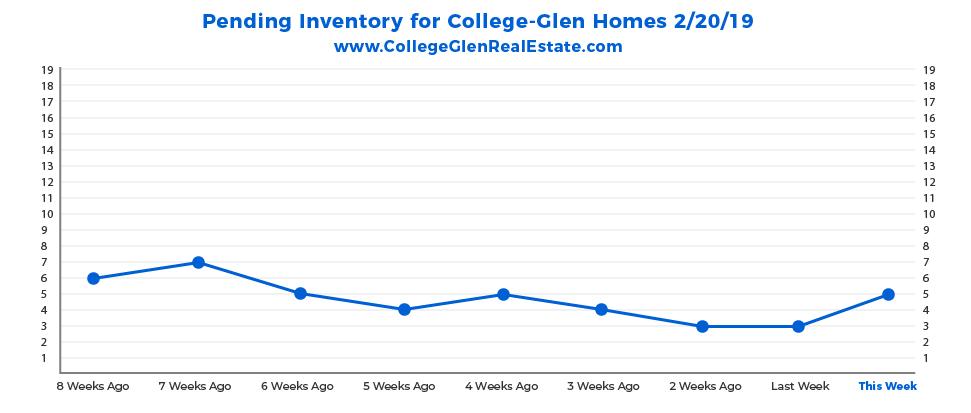 Pending Inventory Graph 2-20-19 Wednesday CollegeGlen Real Estate Market-01-01.jpg