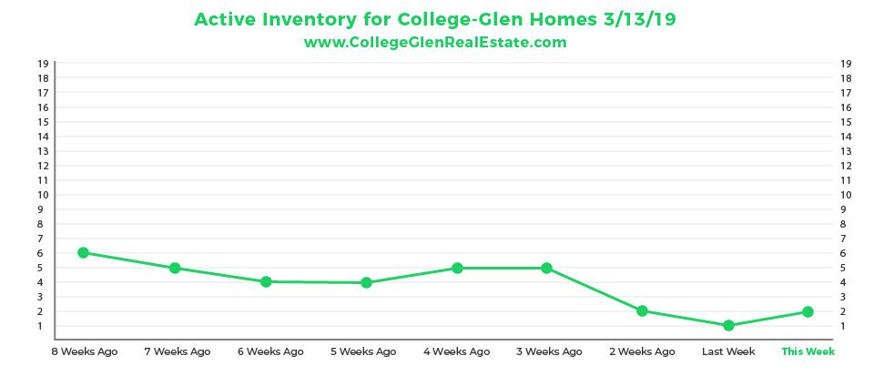 Active Inventory Graph 3-13-19 Wednesday CollegeGlen Real Estate Market-01-01-01.jpg