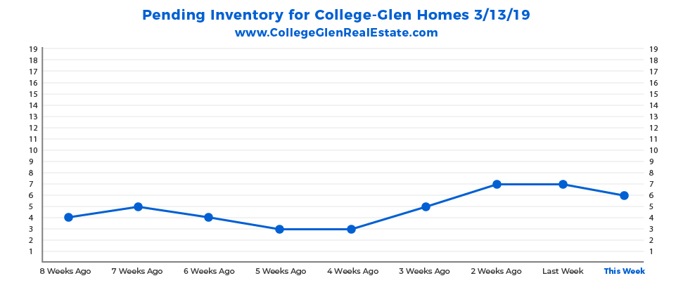 Pending Inventory Graph 3-13-19 Wednesday CollegeGlen Real Estate Market-01-01-01.jpg
