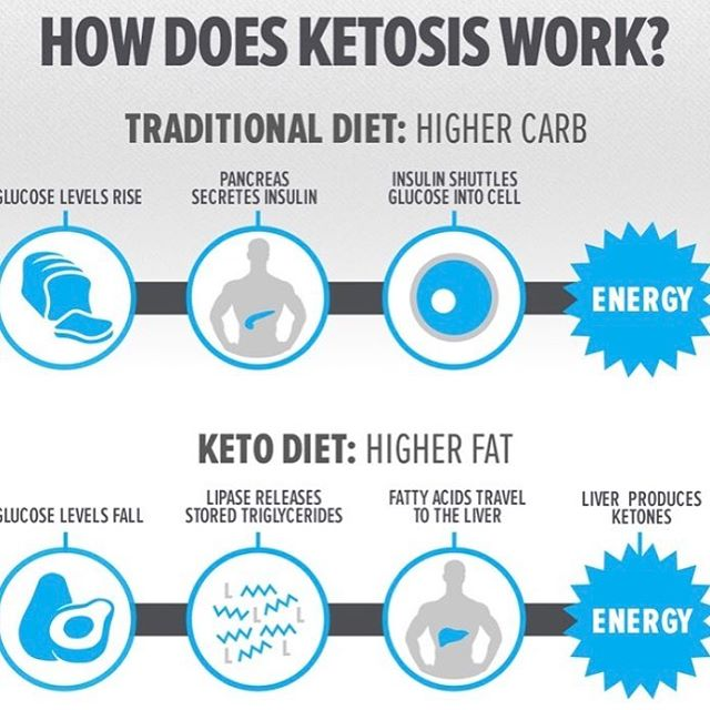 Here's a great visual description of how the body creates energy during ketosis.