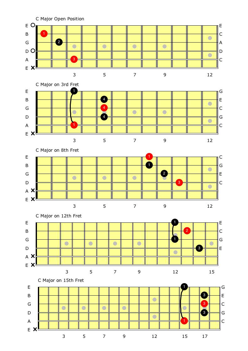 Connecting The C major Chords.jpg