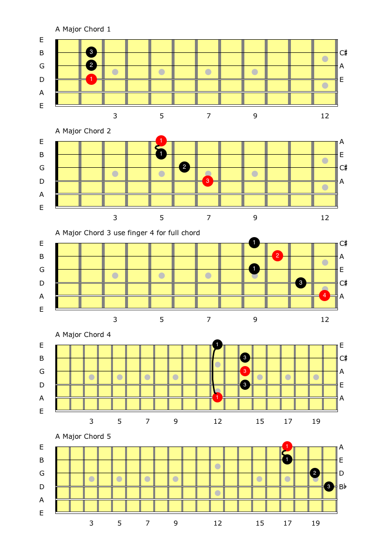 Connecting 5 A Major Chords.png